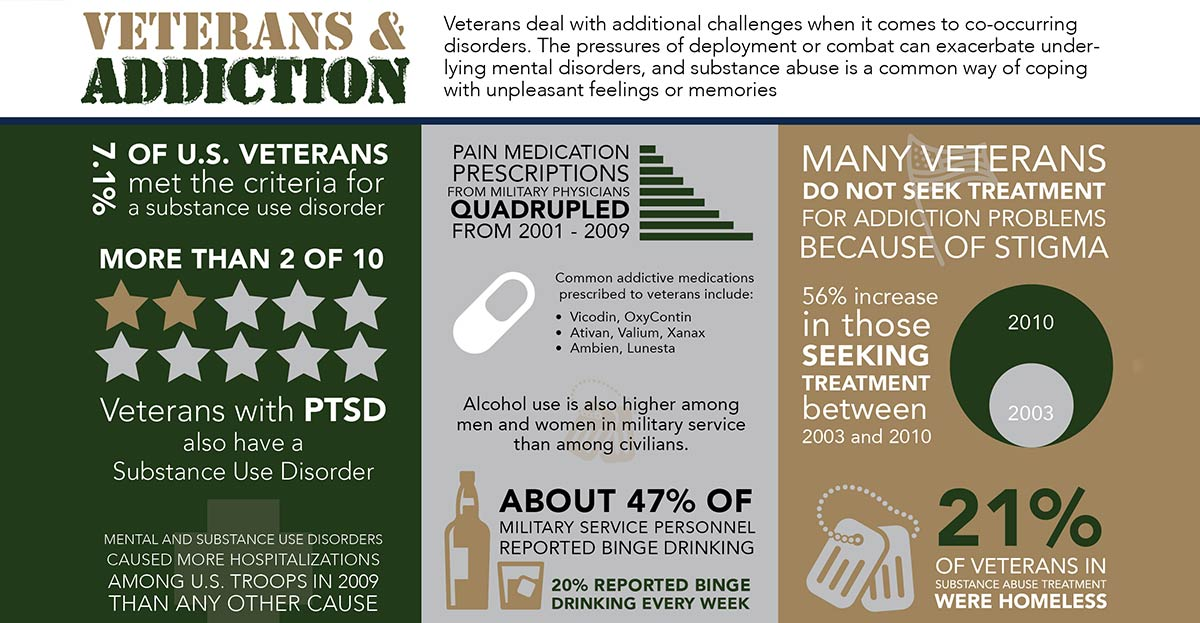 Veterans and Addiction