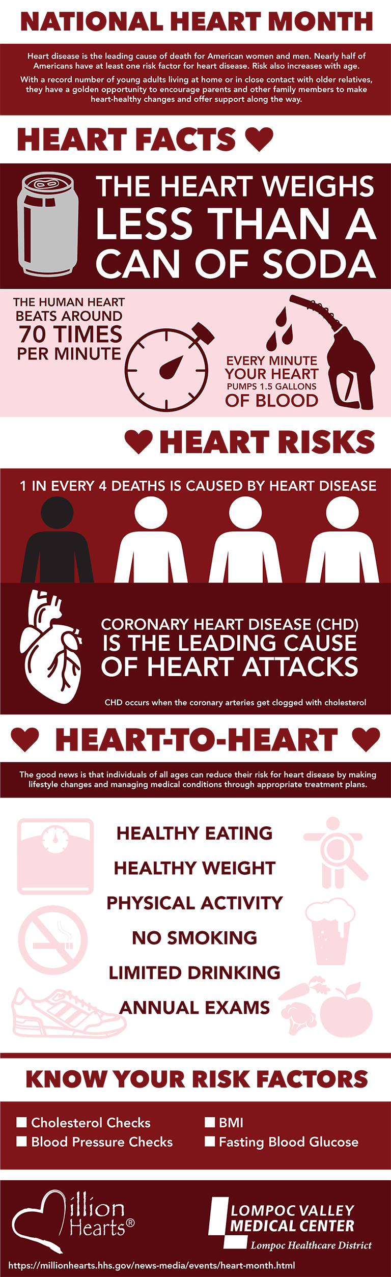 Heart disease and stroke infographic